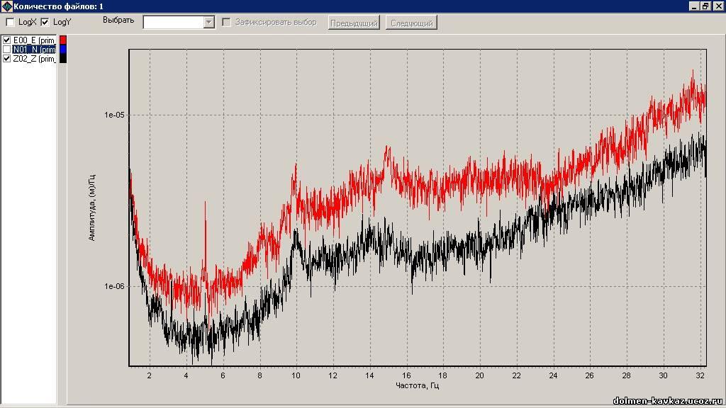 Дольмены - акустические транзисторы или система сейсмического предупреждения? Давид Мидавский